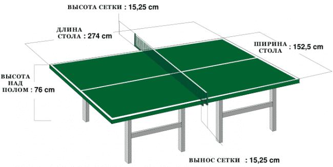Стандартные размеры теннисного стола